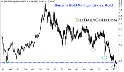 Abb3_BGMI – Barrons-Gold-Mining-Index-in-Unzen