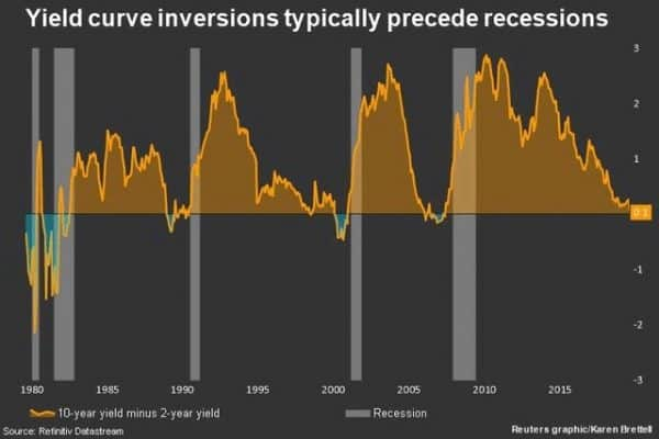 A turning point in the bond market?