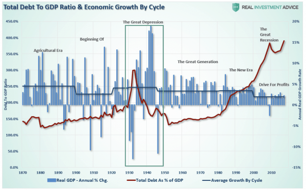 Uwe Bergold - Ration & Economic Growth by Cycle