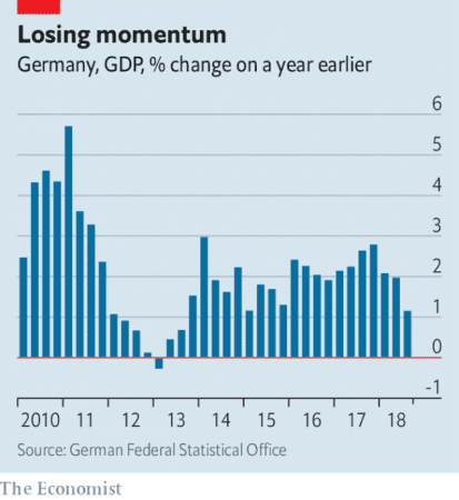 As Germany goes, so goes the Eurozone